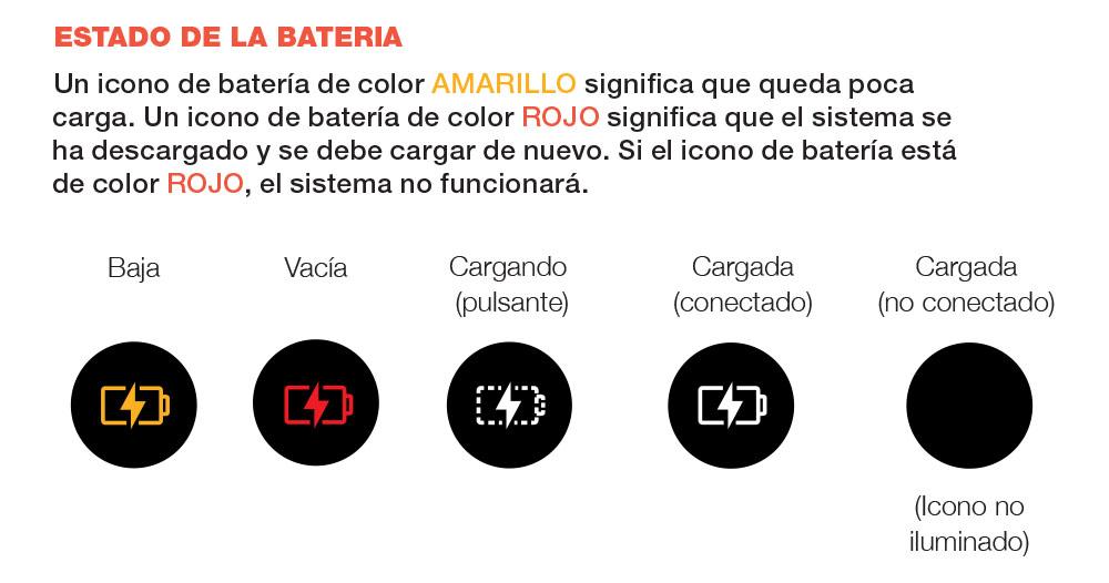 Diagrama que explica el icono indicador de batería en la pantalla LED del sistema de preservación de vino Coravin Model Eleven (baja, vacía, cargando, cargada)