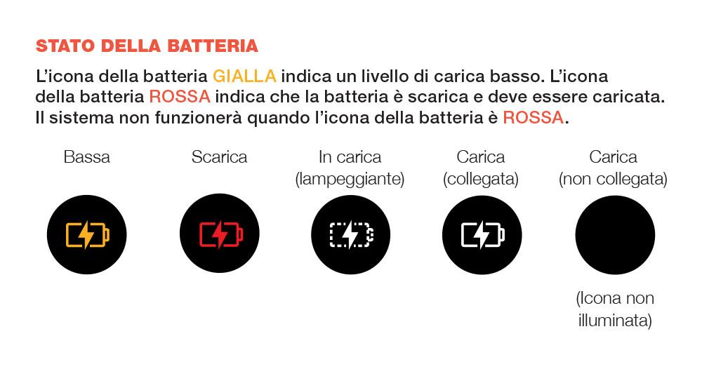 Diagramma che spiega l'indicatore della batteria visualizzato sullo schermo a LED del sistema di conservazione del vino Coravin (bassa, scarica, in carica, carica)