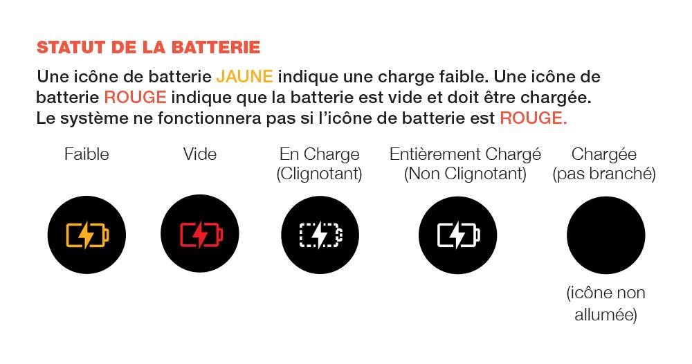 Schéma qui indique l'état de la batterie sur l'écran LED du système de préservation du vin Coravin ModelEleven (faible, vide, en charge, chargée)