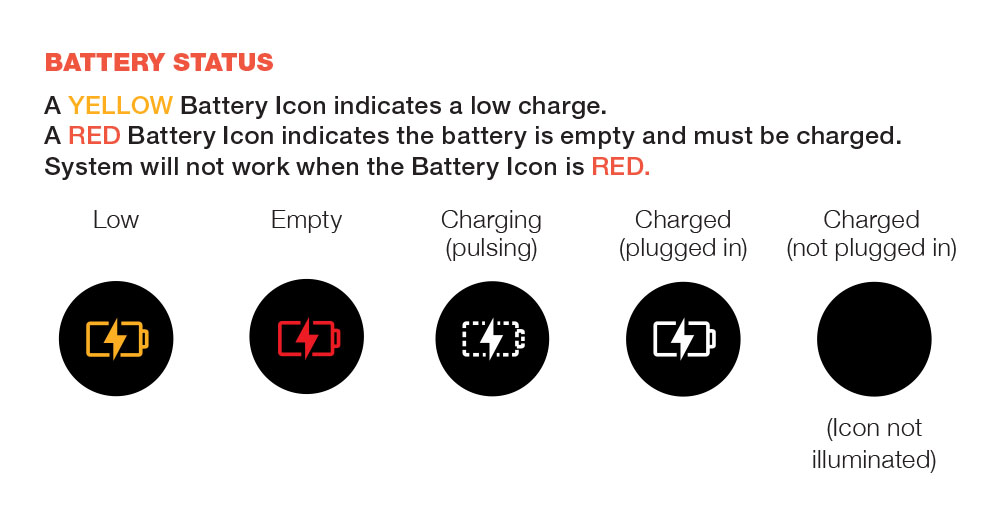 Diagram explaining the battery icon indicator on the LED screen of the Coravin Model Eleven Wine Preservation System (low, empty, charging, charged)