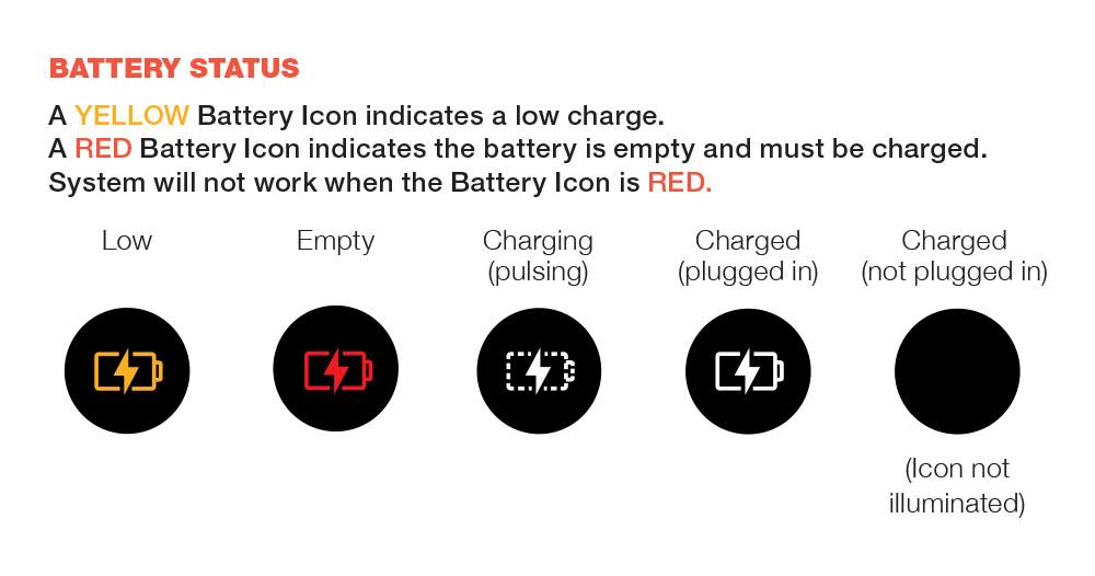 Tekening waarop de batterij-indicator op het led-scherm van het Coravin Model Eleven-wijnbewaarsysteem wordt uitgelegd (bijna leeg, leeg, opladen, opgeladen)