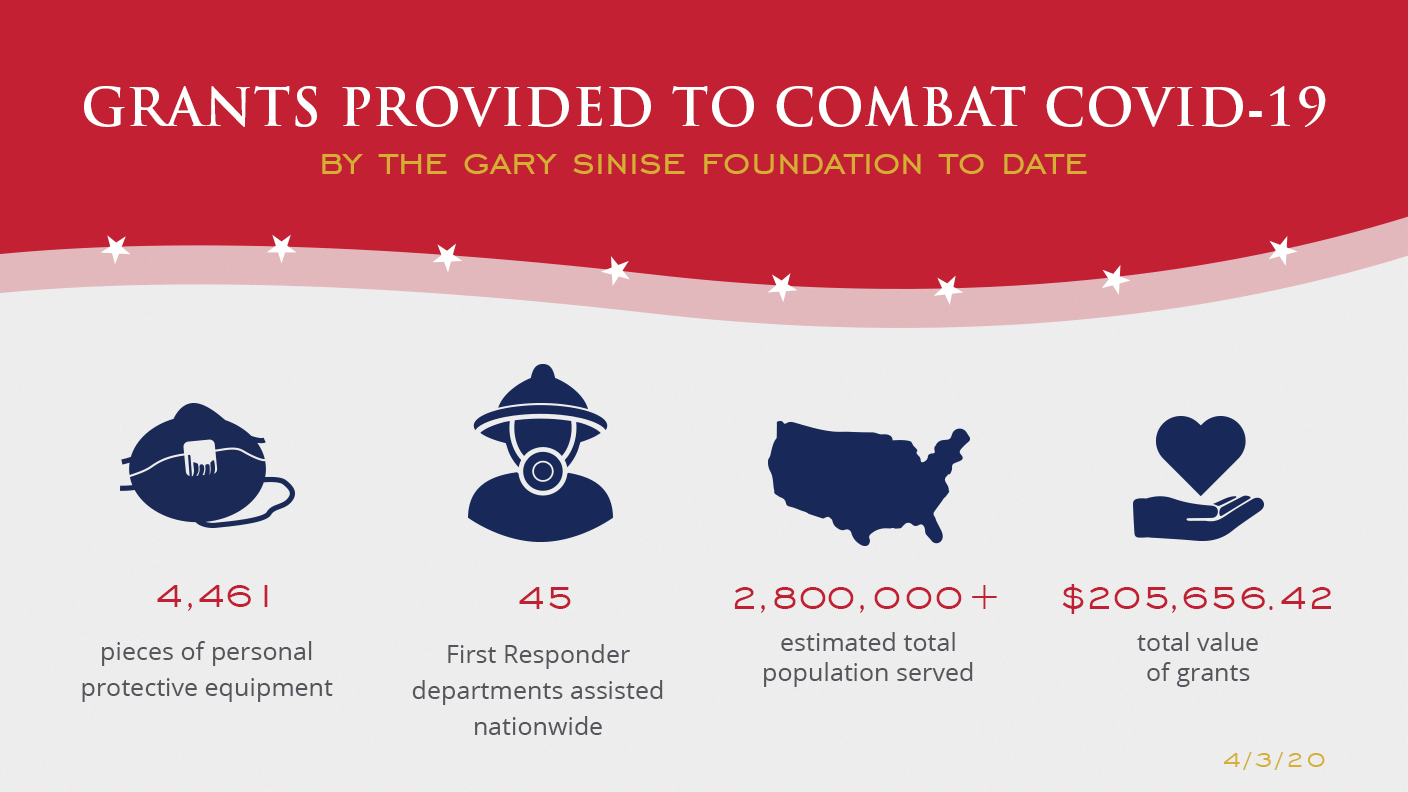 Emergency Covid-19 Combat Service Infographic