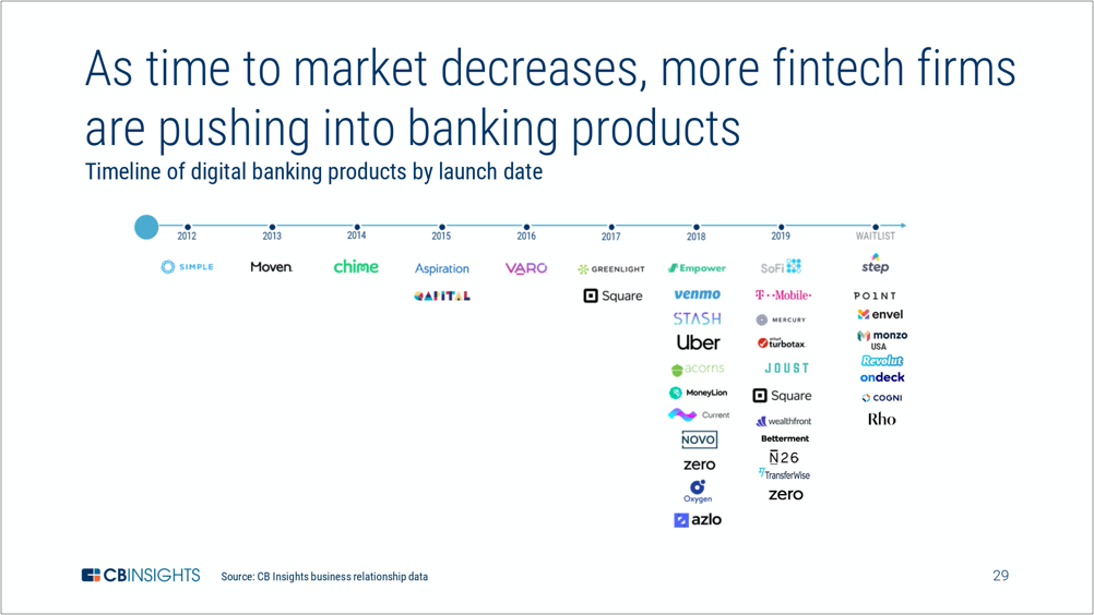 CB-Insights Fintech-Report-Q2-2019 page-0027
