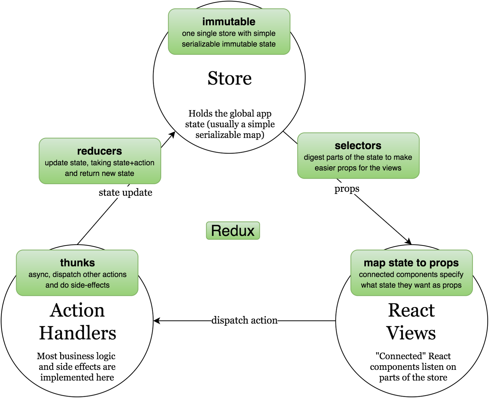Redux Diagram