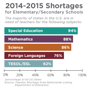 Special Education Teacher Shortage