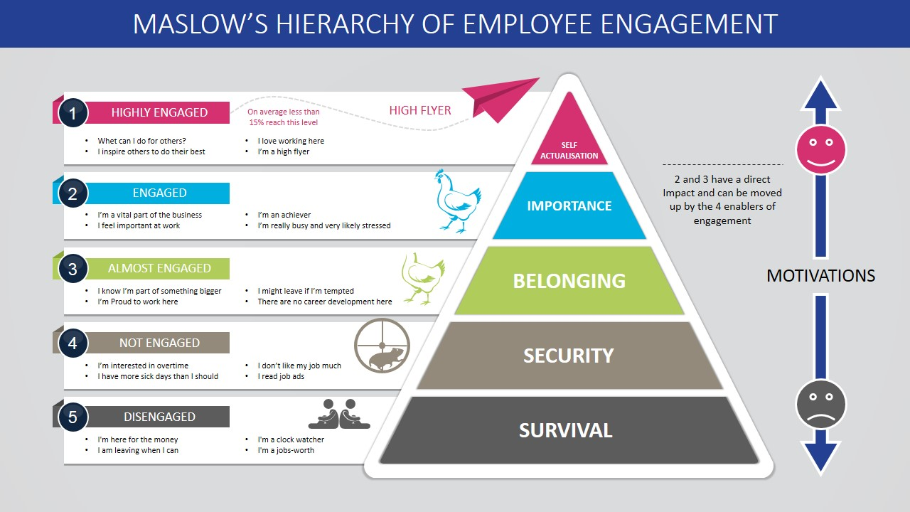 Employee engagement according to Maslow's Pyramid of Needs - Body Image