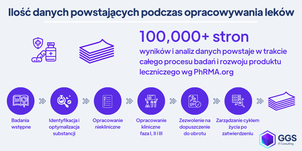 Ilość danych powstających podczas opracowywania leków