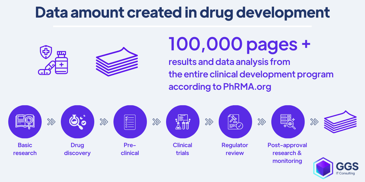 Data created in drug development sorted by RPA