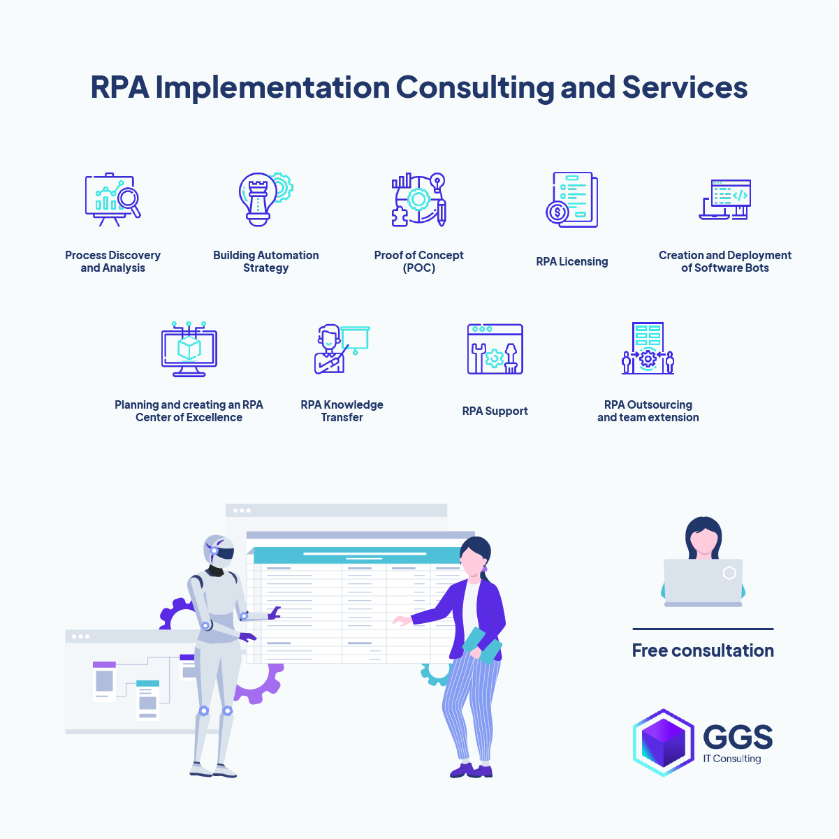 RPA consulting and implementation services GGS IT Consulting