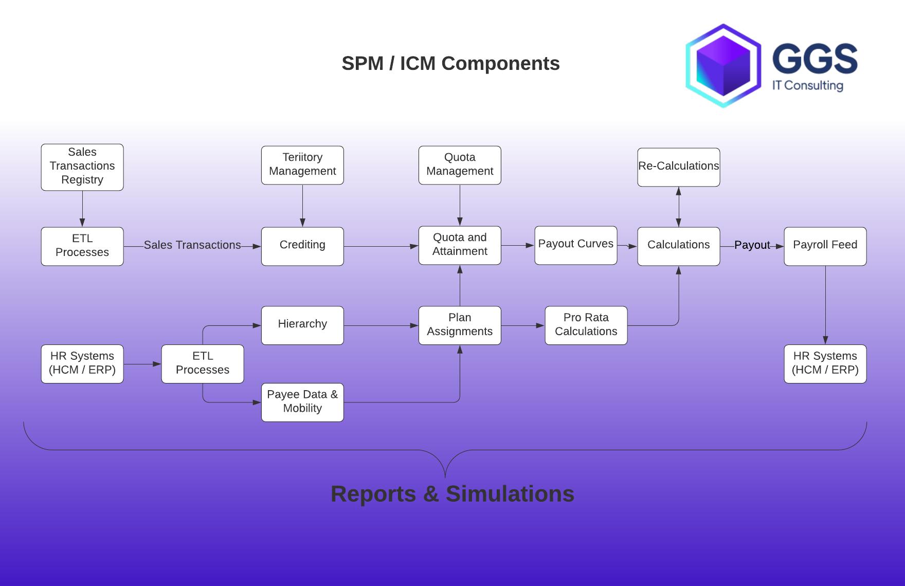 SPM Core (ICM) Diagram