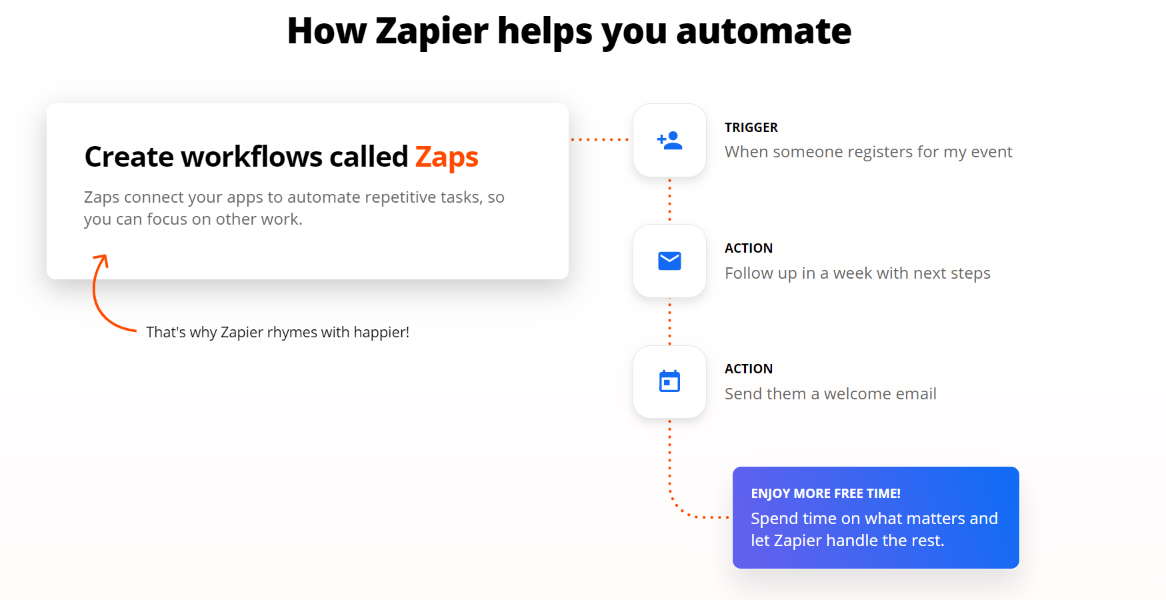 how Zapier helps you automate