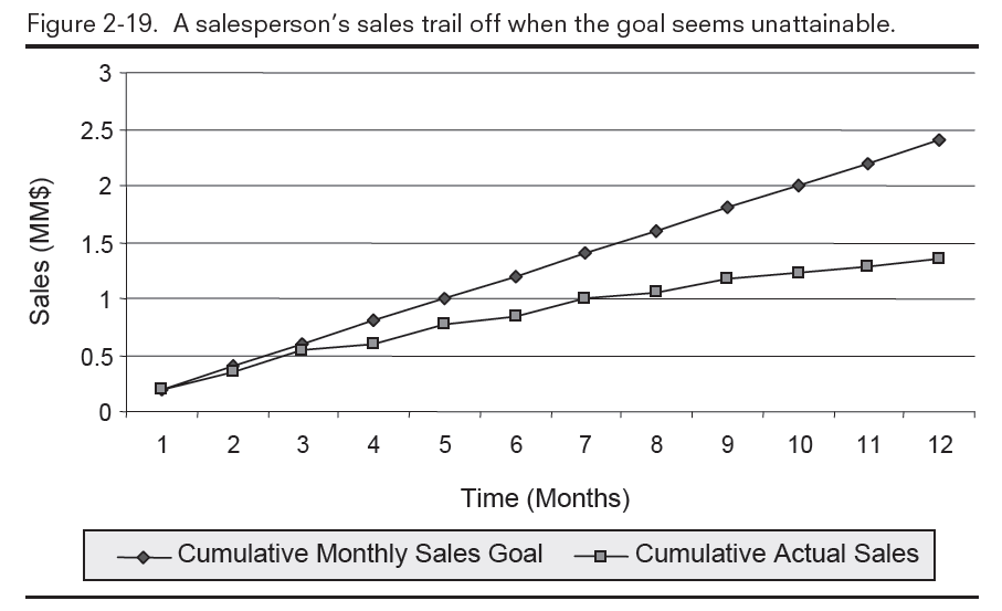 a salesperson's sales off trail off when the goal seems unattainable