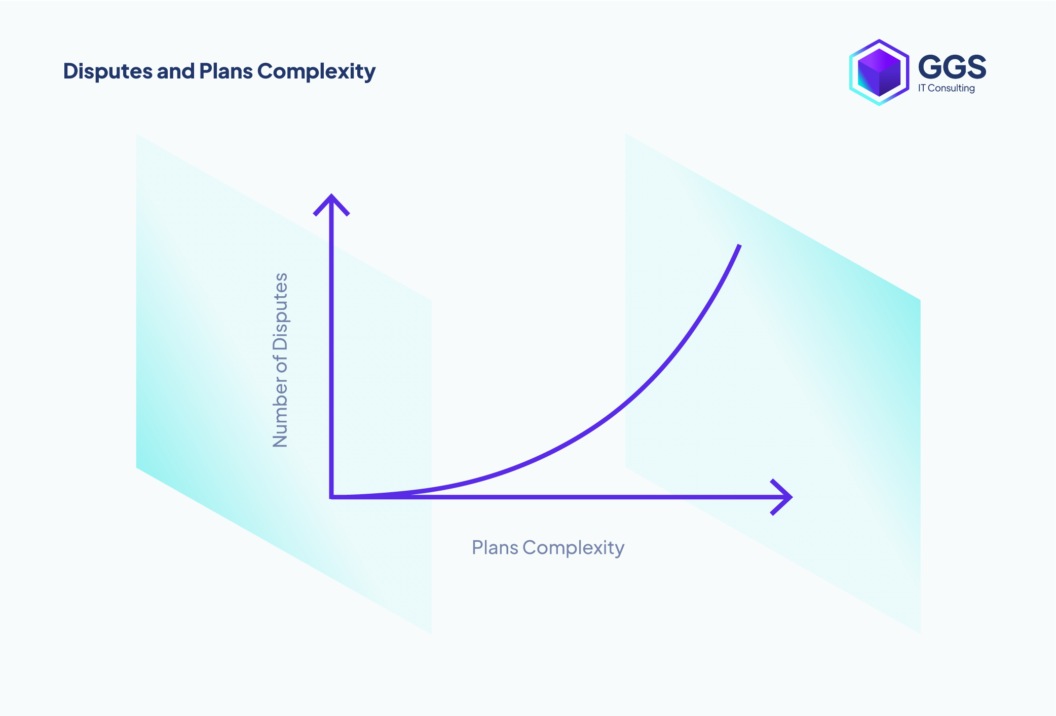 Disputes and Plans Complexity