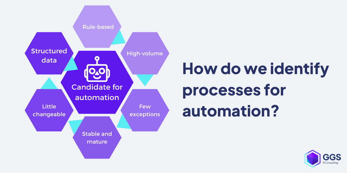 how do we indentify processess for automation