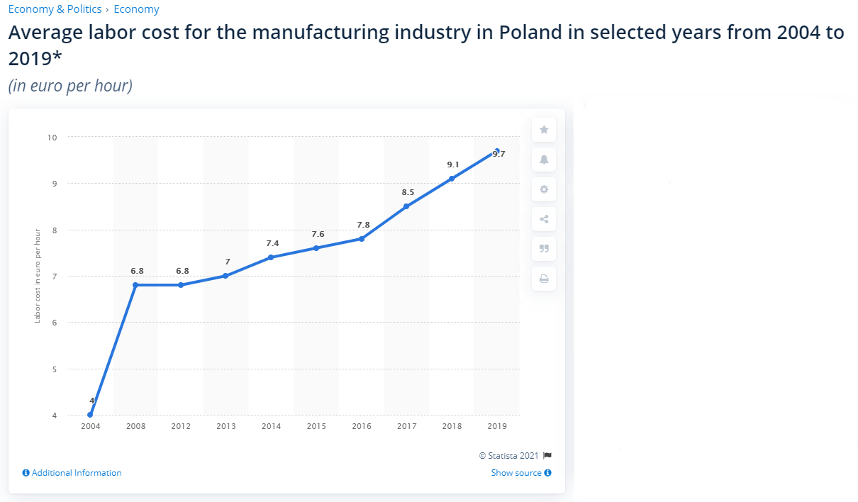 Cost for the manufacturing industry in Poland