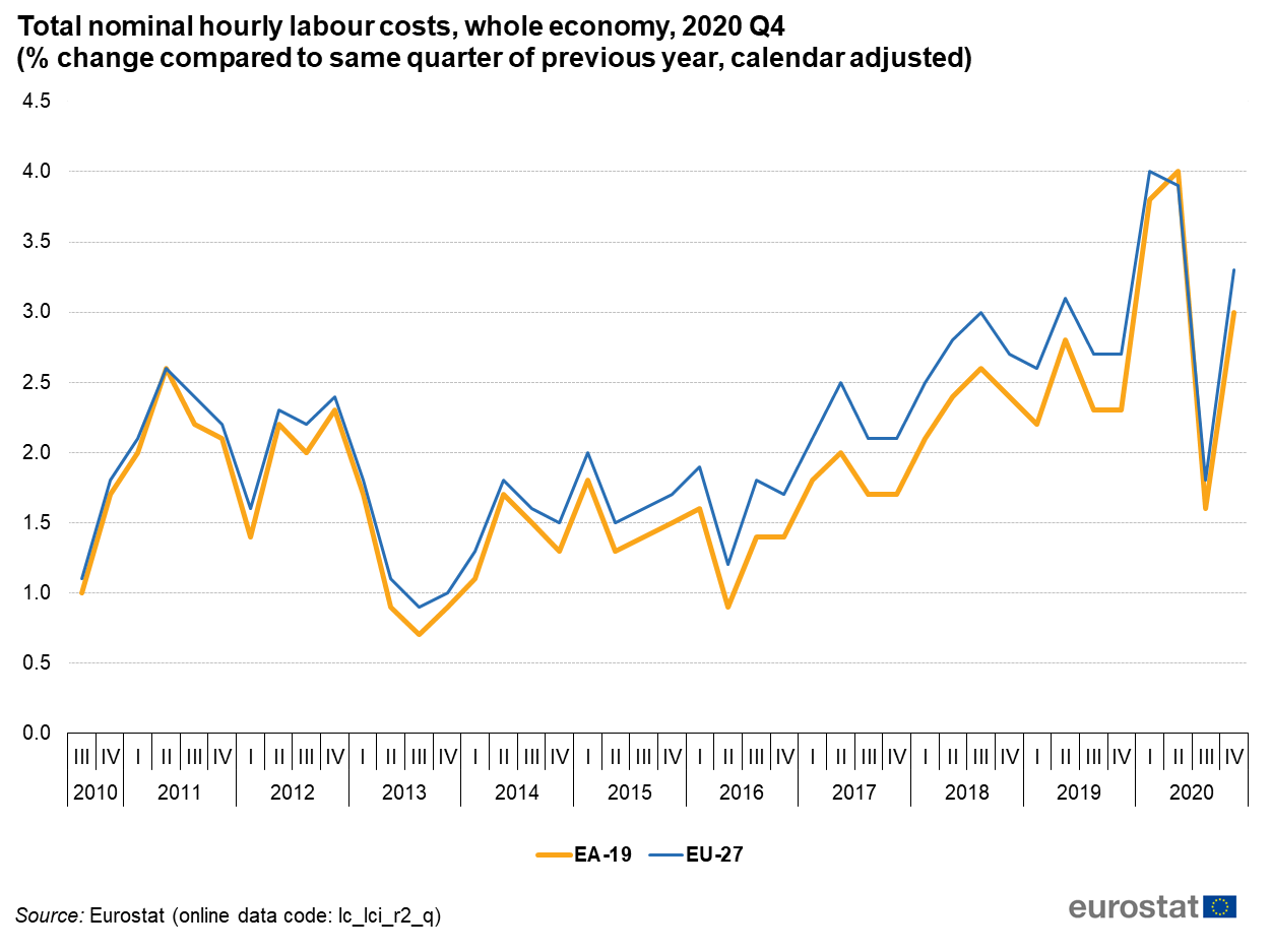 change of labour costs in Europe Eurostat