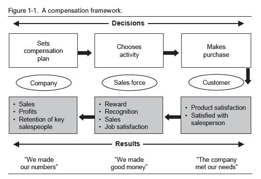 Compensation framework