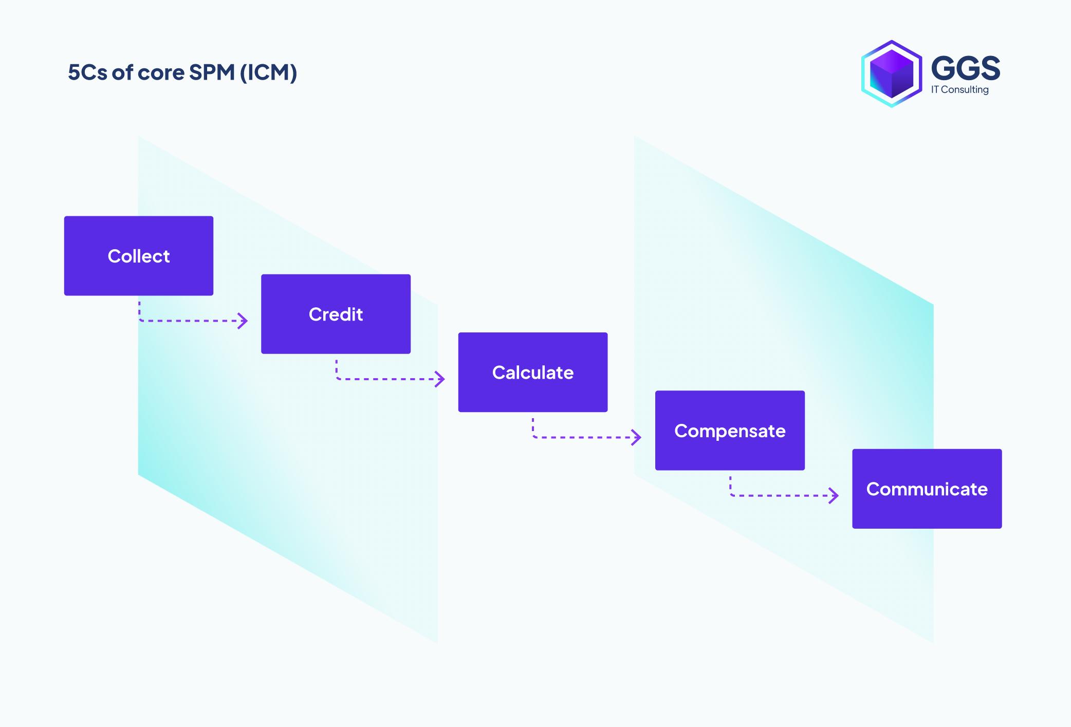 5Cs of core SM (ICM)