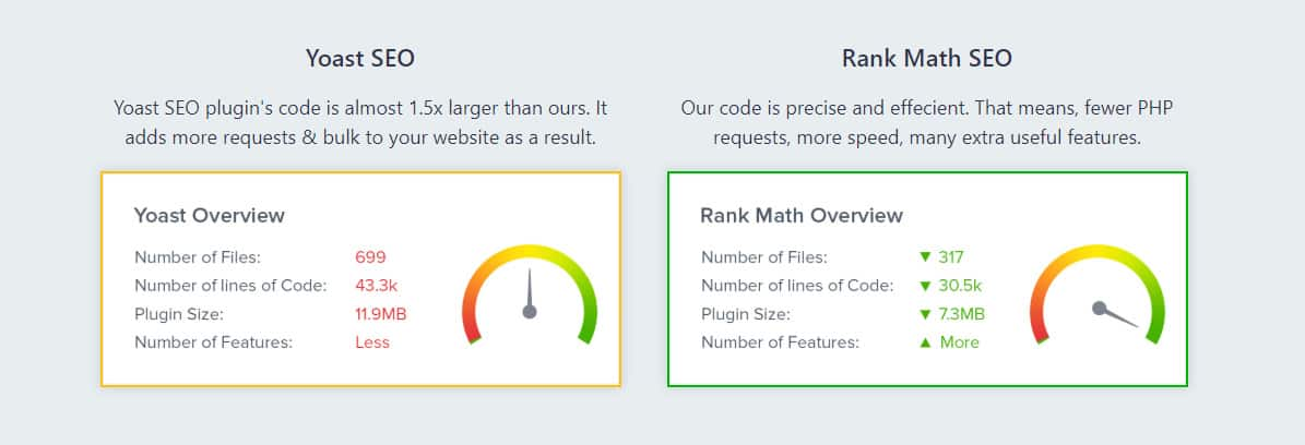 Yoast v Rank Math SEO Overview