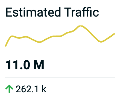 Estimated Traffic
