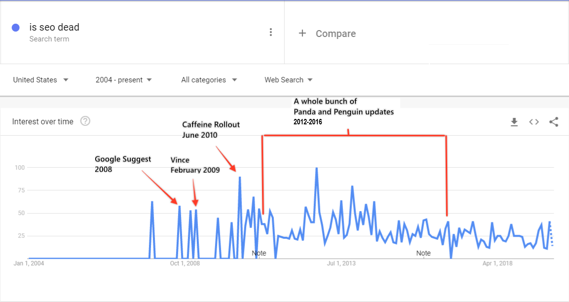 Google Trends history for Is SEO Dead 2