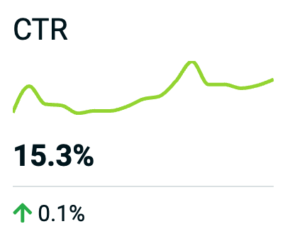 Click-Through Rate (CTR)