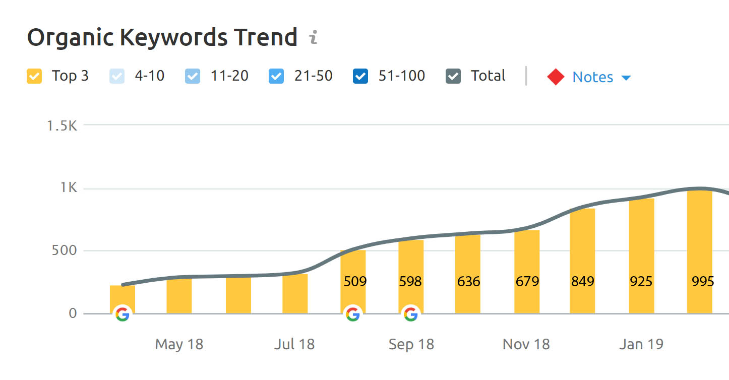 growth of total number of keywords in top 3 positions