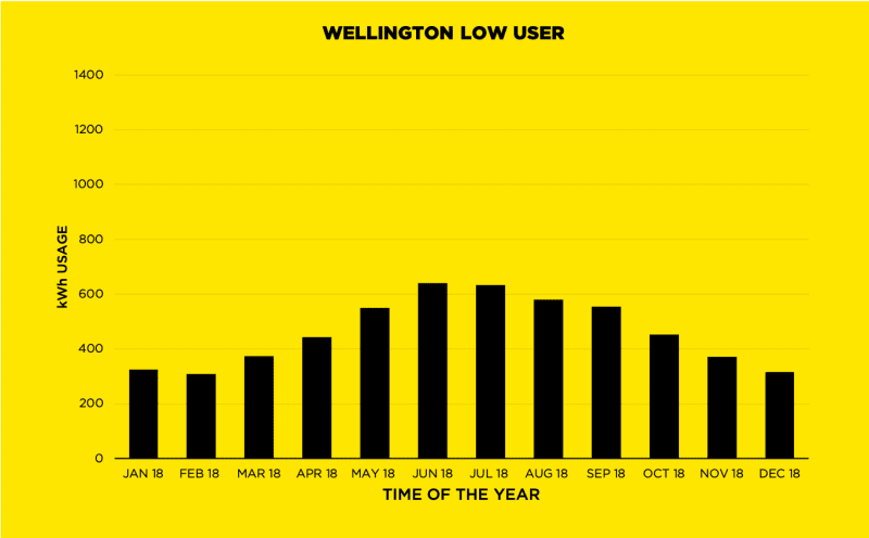 Wellington Low user graph