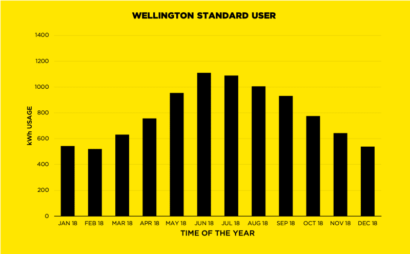 Wellington STD User Graph