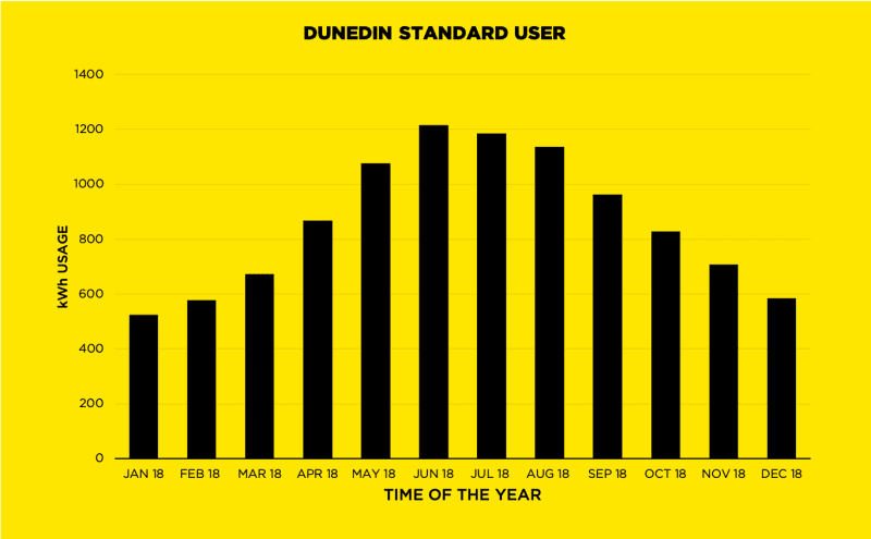 Dunedin Pricing | STD User