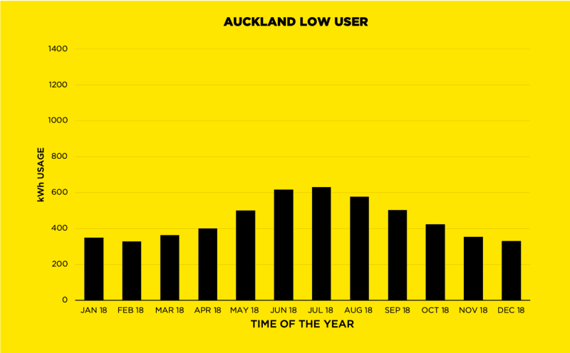 Auckland Low User | kWh Graph