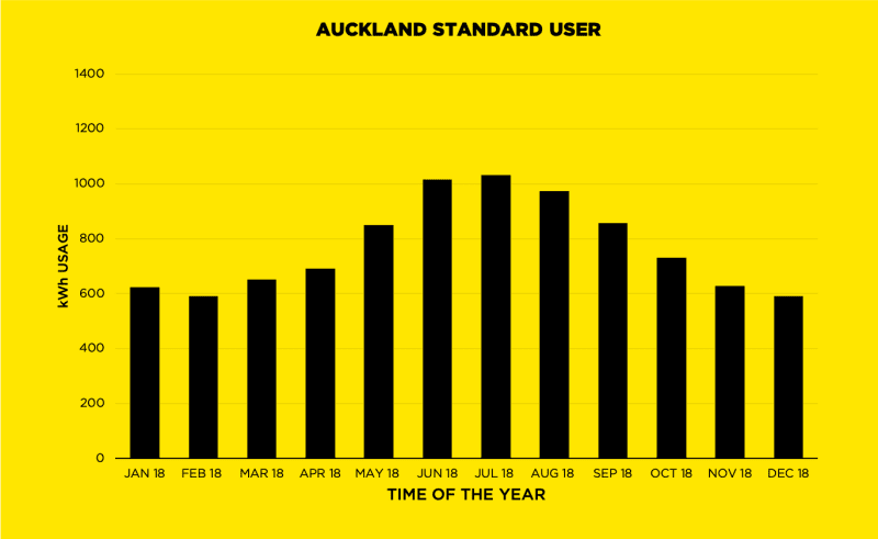 Auckland Standard User | kWh Graph
