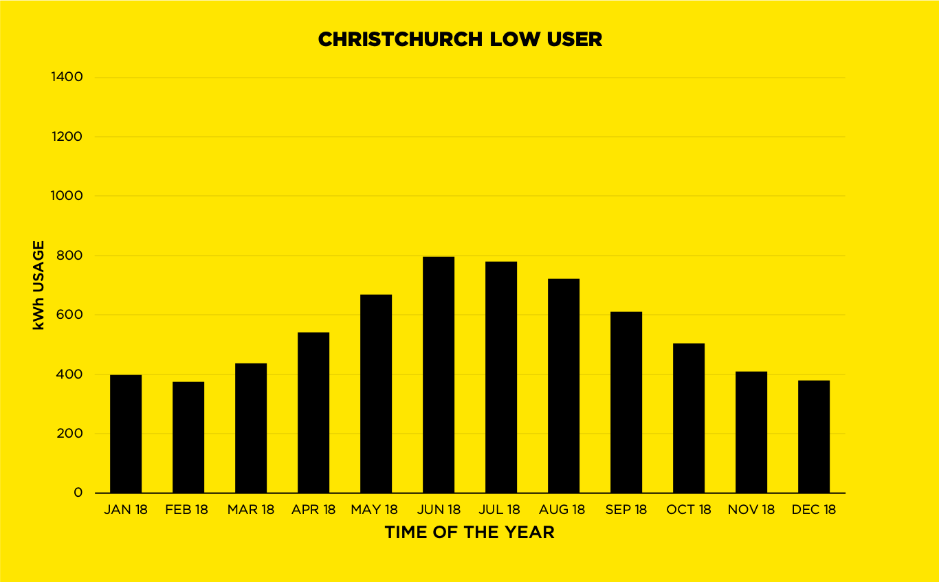 Christchurch Low User