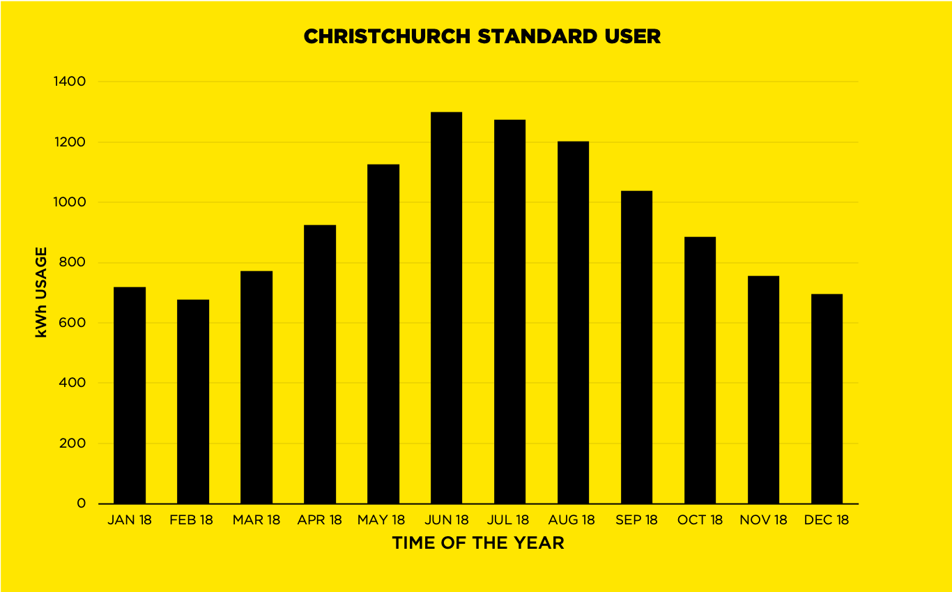 Christchurch Standard User Graph