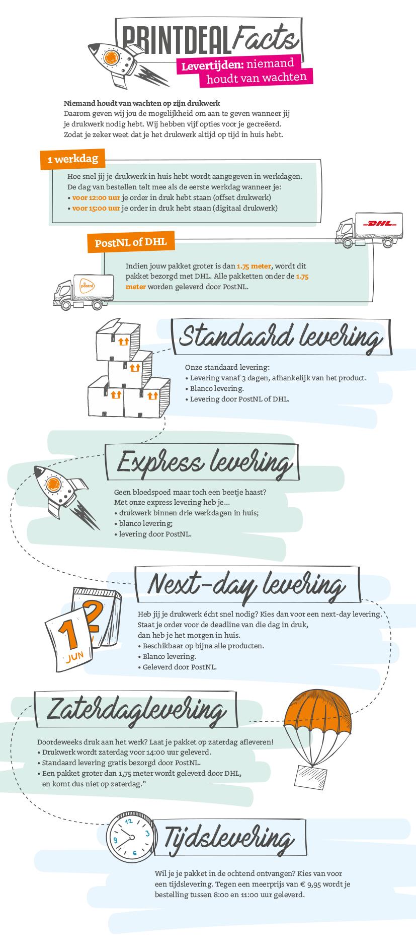 infographlevertijden