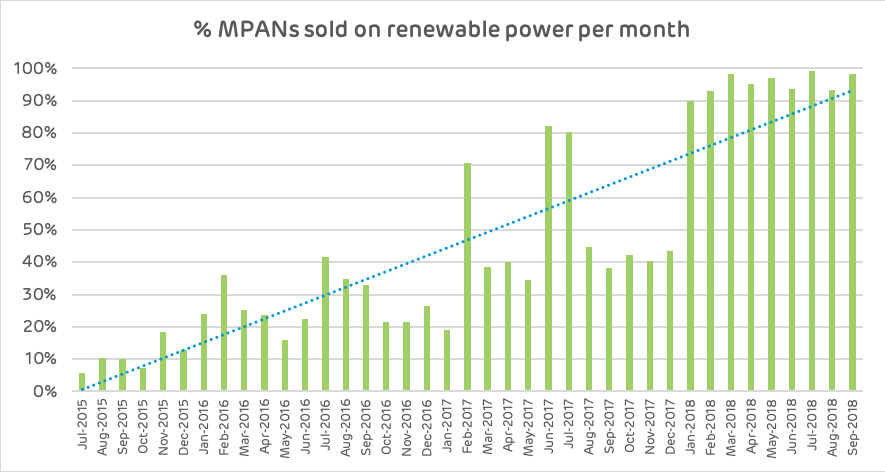 MPANs sold on renewable power