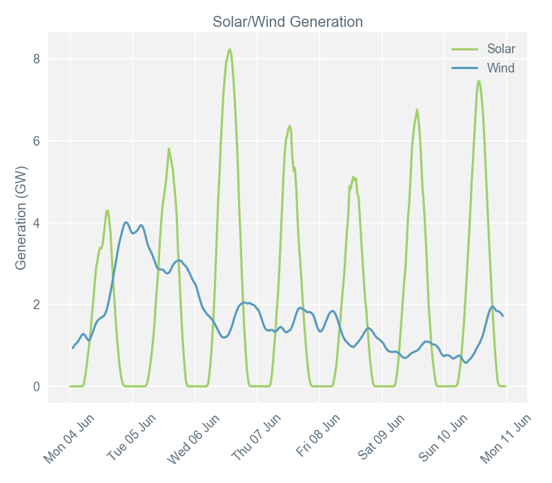 Front season and oil prices down, wind output low, while sun shines Image 3