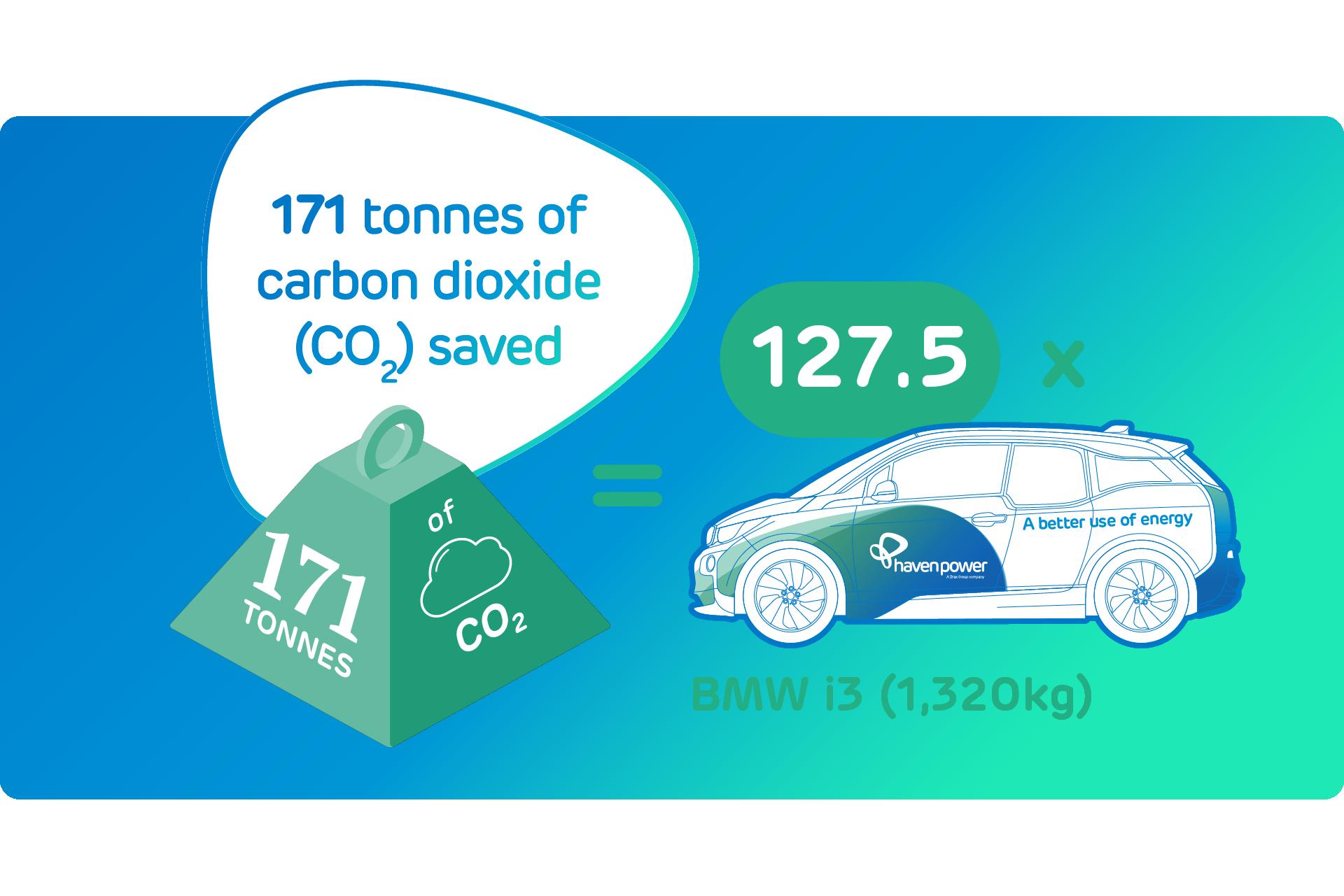 Carbon emissions cut 1920px