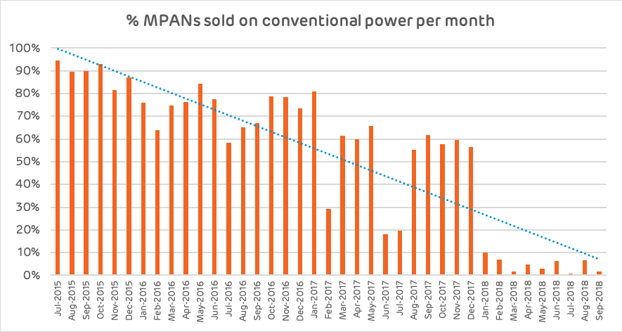 MPANs sold on conventional power