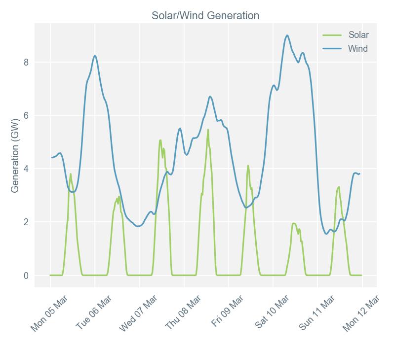Market report image 13/3 [renewables]