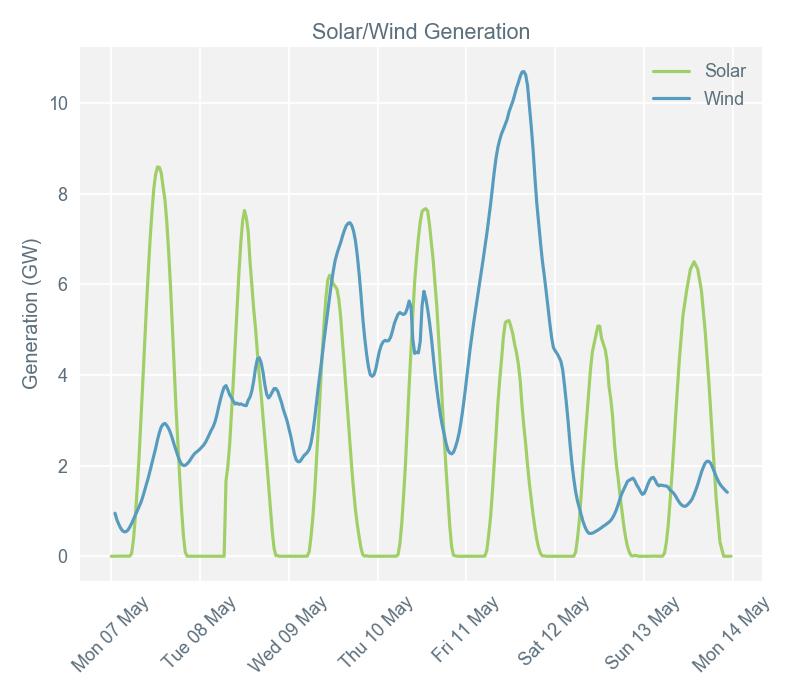Market report image 15/5 [renewables]