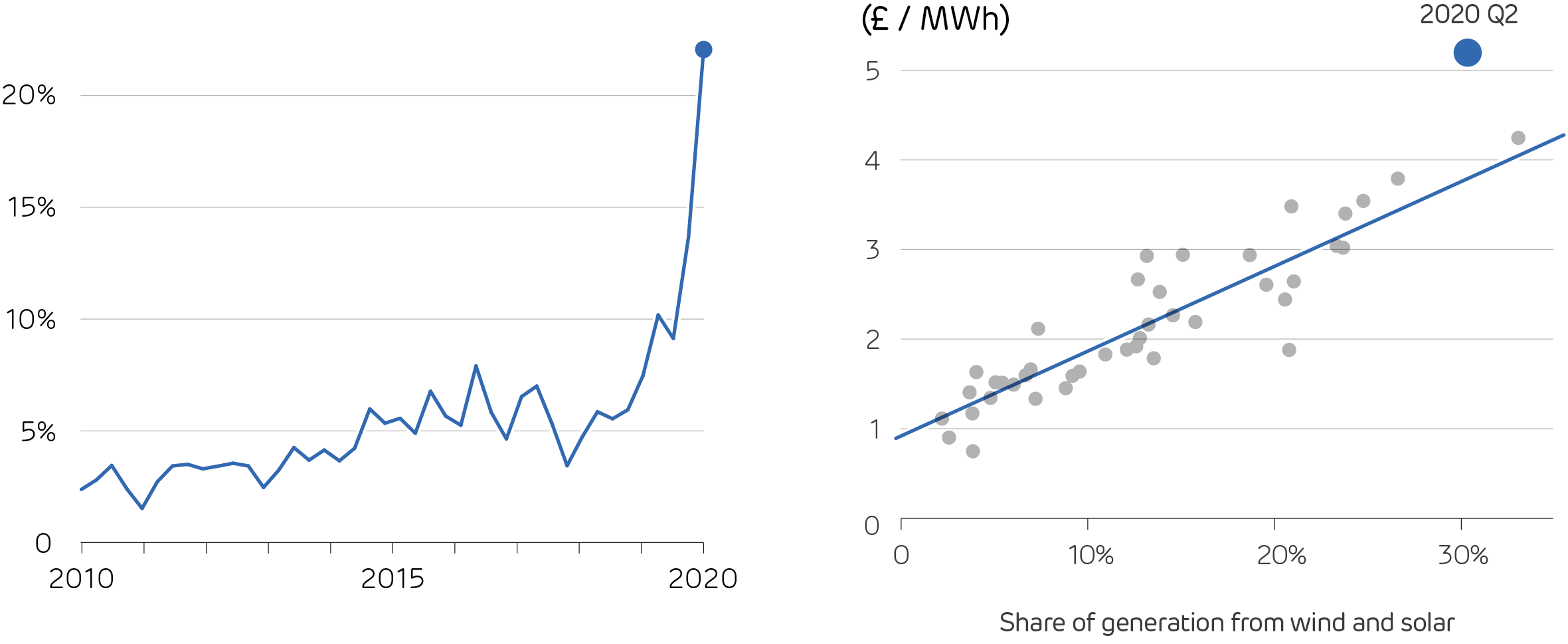 Monthly average power prices over the last two decades, adjusted for inflation (presented in 2020 GBP) (left)  Balancing price shown against share of variable renewables, with dots showing the average over each quarter since 2010 (right)