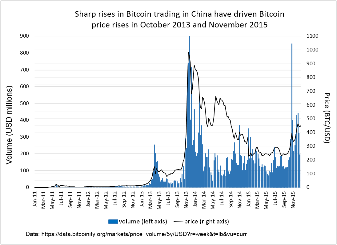 Bitcoin's price has been led by sharp shifts in trading in China in 2013 and 2015.