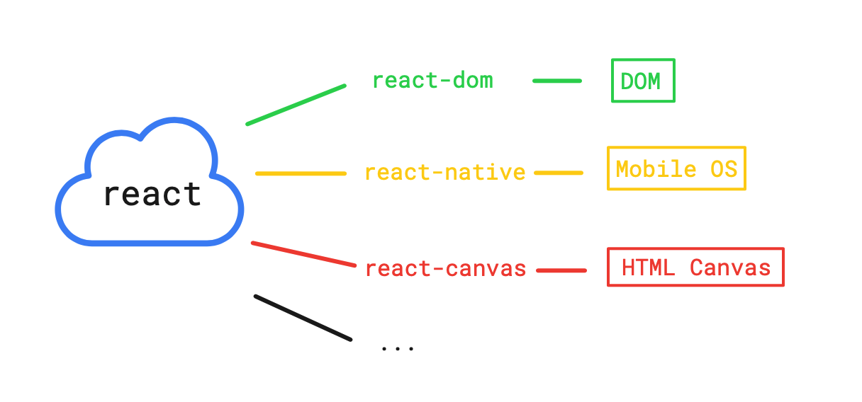 react-dom-native