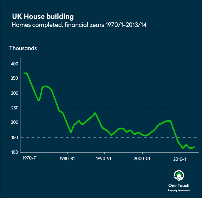 UK house building