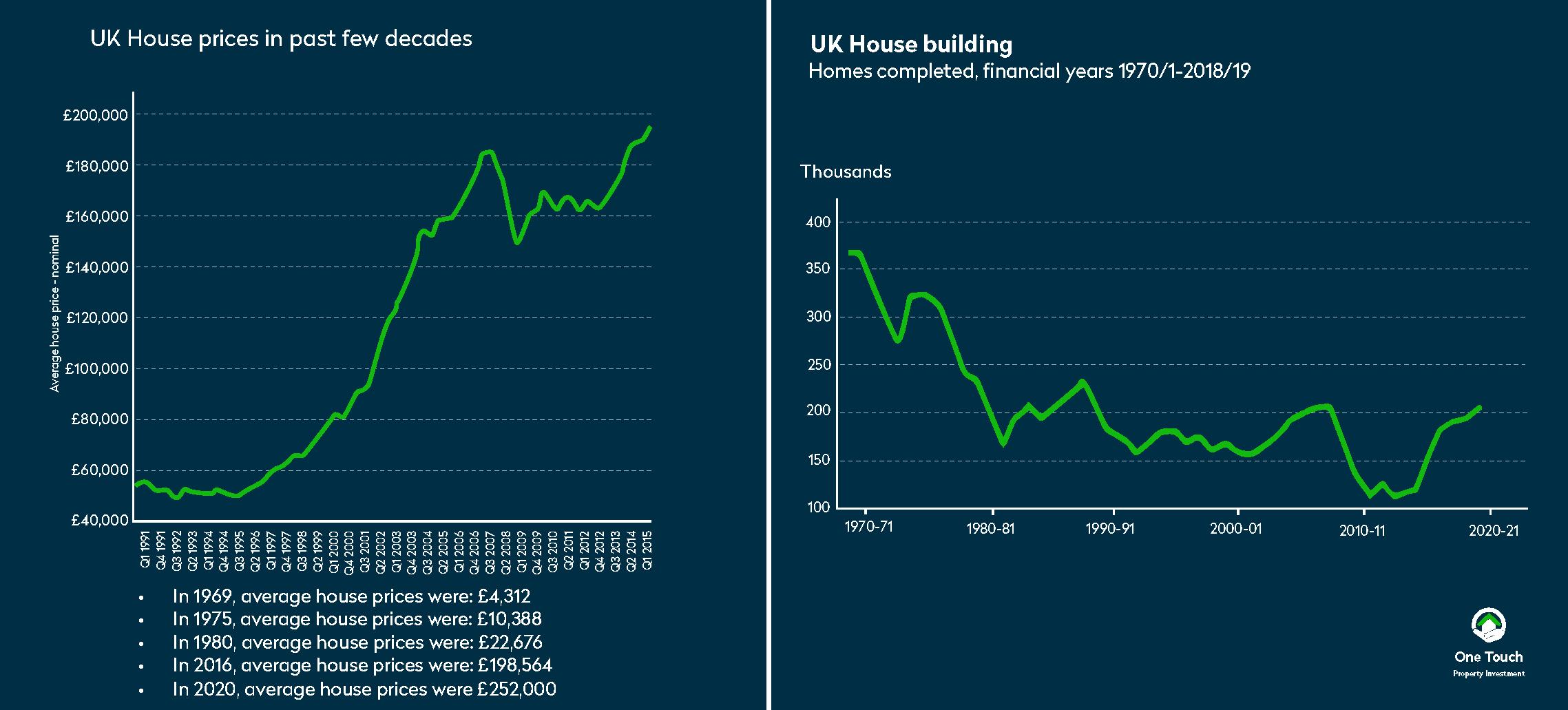 UK house building vs population growth