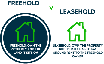 Freehold V Leasehold