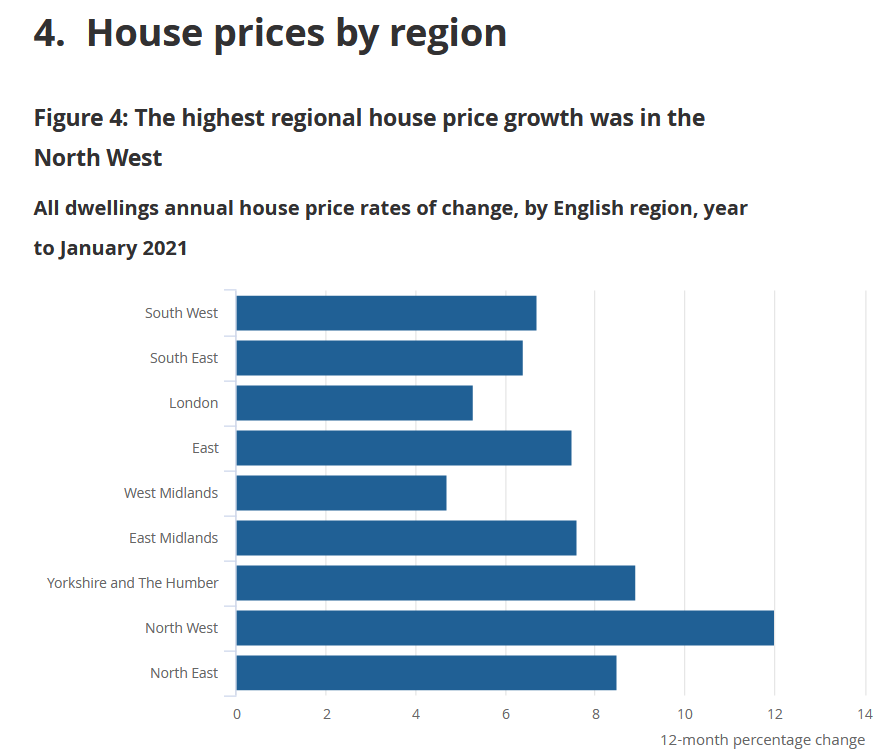 percentage change to house prices in 2020