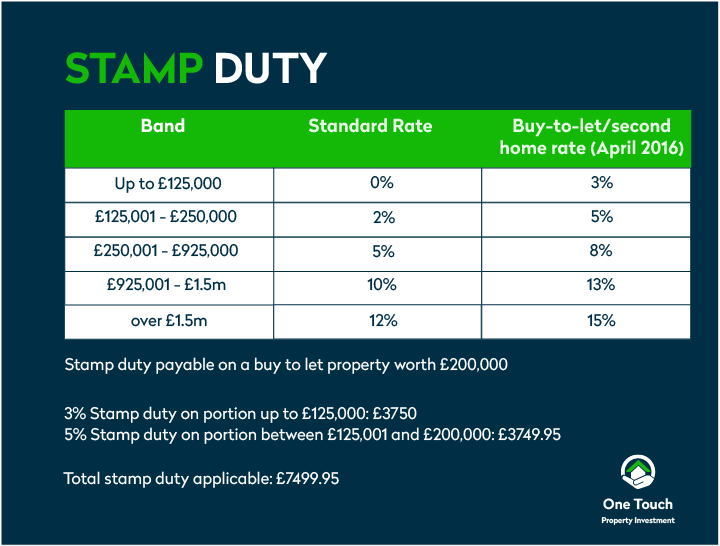 Stamp duty on second homes