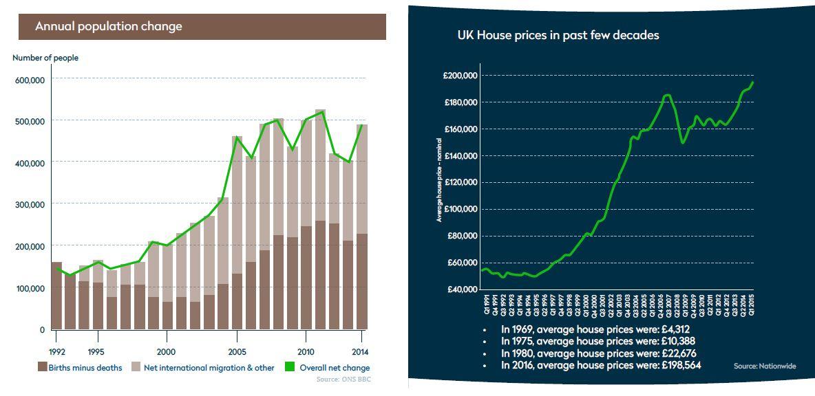 population house price